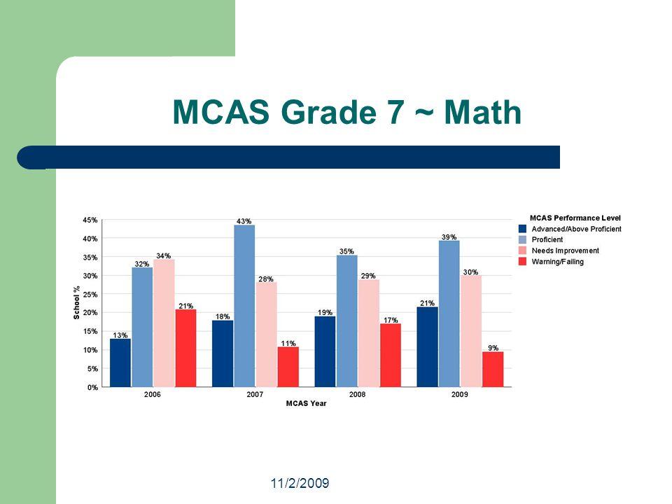 11/2/2009 MCAS Grade 7 ~ Math