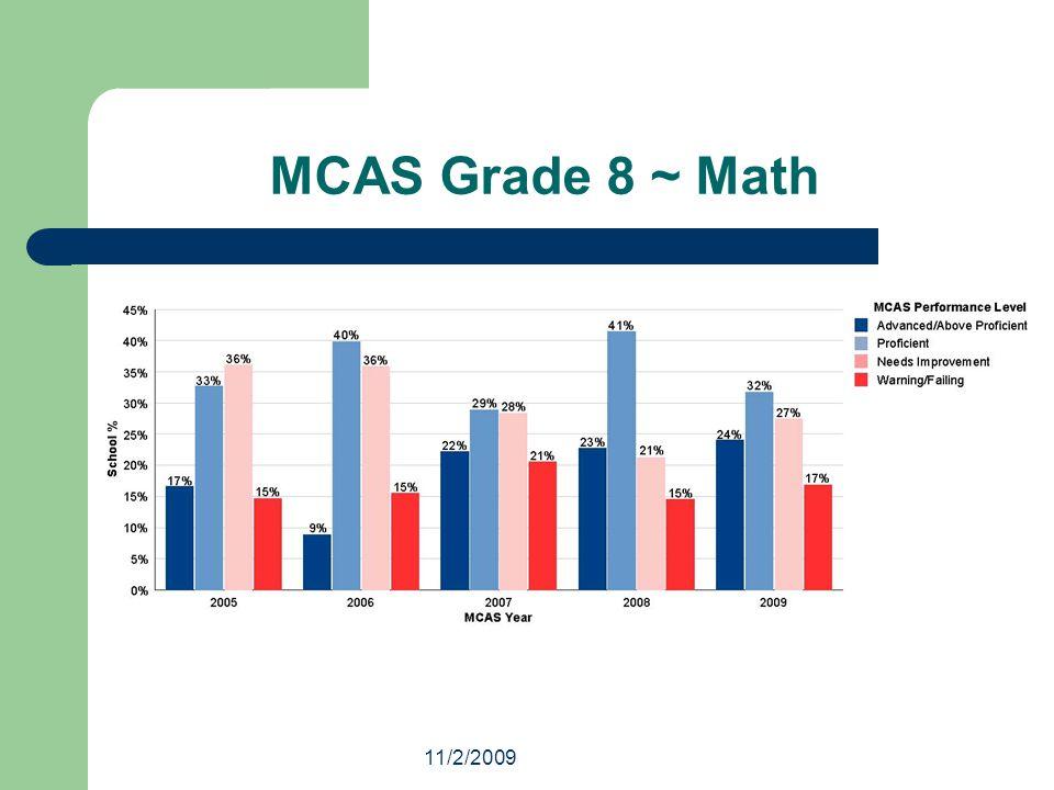 11/2/2009 MCAS Grade 8 ~ Math