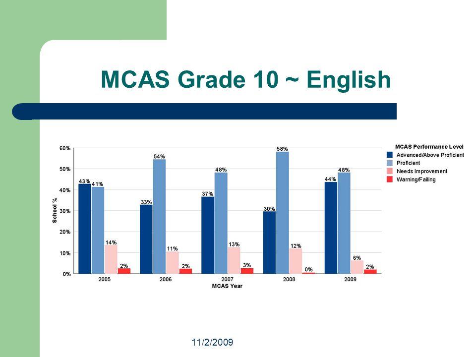 11/2/2009 MCAS Grade 10 ~ English
