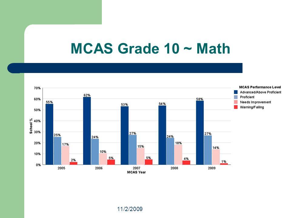 11/2/2009 MCAS Grade 10 ~ Math