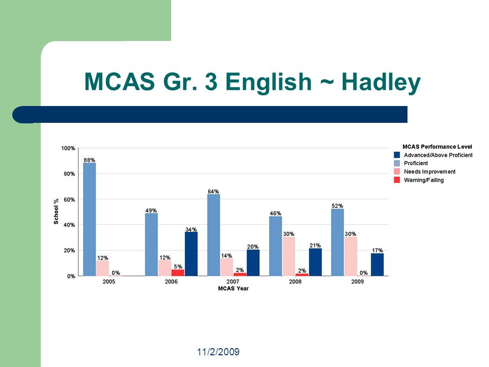 11/2/2009 MCAS Gr. 3 English ~ Hadley