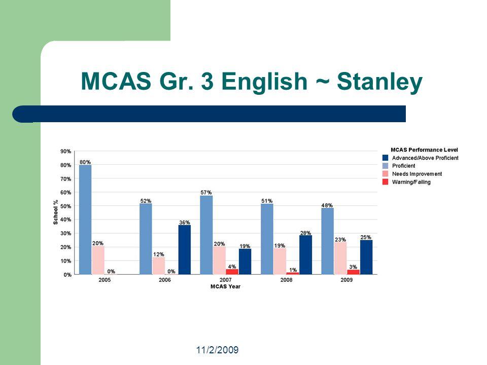 11/2/2009 MCAS Gr. 3 English ~ Stanley