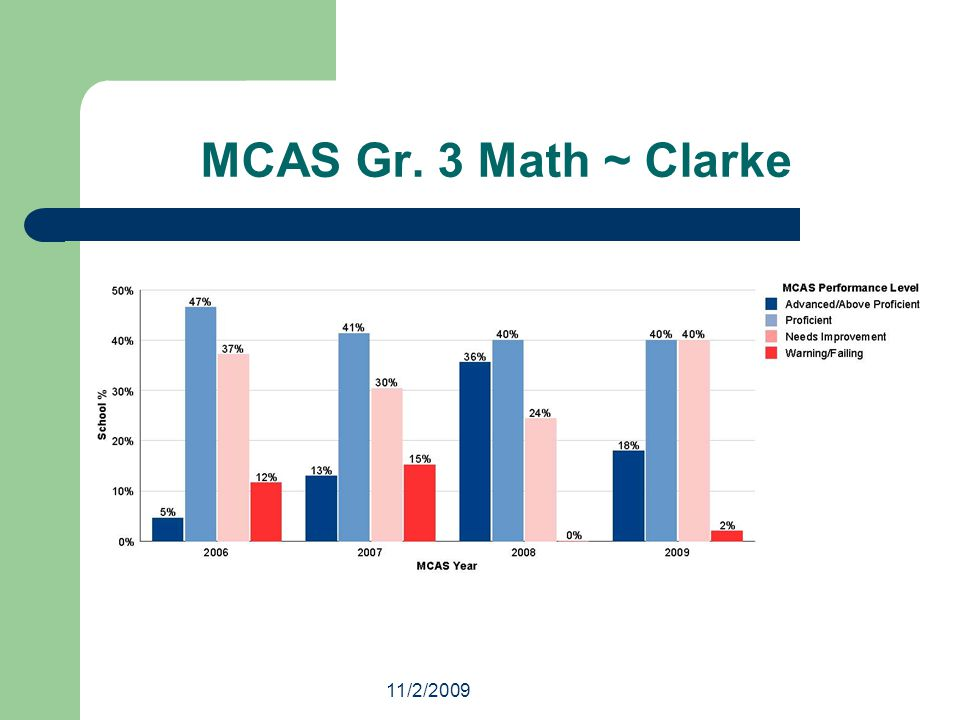 11/2/2009 Trends Performance by year and by school varies at the elementary schools and between the grades English remains fairly steady over the years and over the grades Math becomes increasingly problematic as scores in the warning/needs improvement categories increase through elementary to middle school