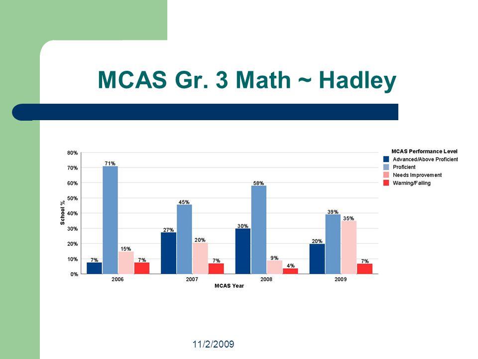 11/2/2009 MCAS Gr. 3 Math ~ Hadley