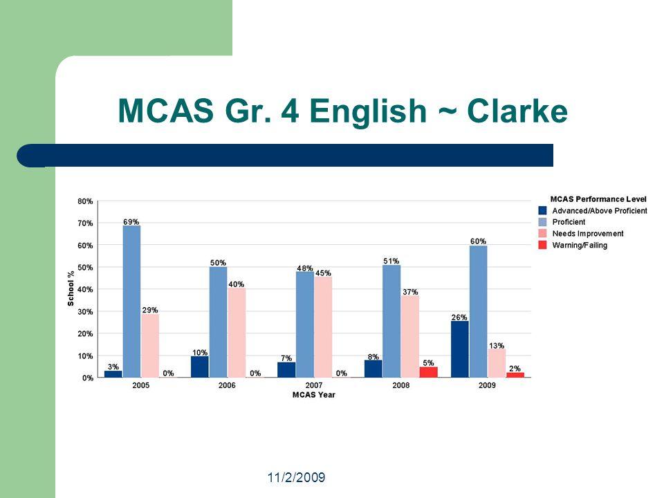 11/2/2009 MCAS Gr. 4 English ~ Clarke