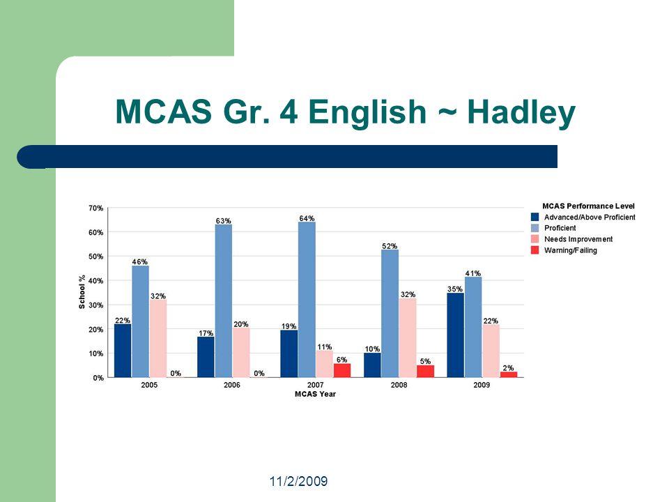 11/2/2009 MCAS Grade 7 ~ English