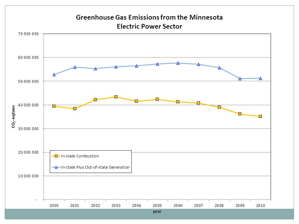 2000:2010 2002:2010 2003:2010 2005:2010 GHG emission rate reduction between paired years (CO 2 -e tons/MWH) 0.81 0.66 0.81 0.66 0.78 0.66 % distribution of emission rate reductions attributable to emission intensity changes and to dispatch changes Emission Intensity Effects 28% 33% 22% 13% Dispatch Effects 72% 67% 78% 87% GHG Emission Rate Changes from In-state Generation for Paired Years and Their Attribution