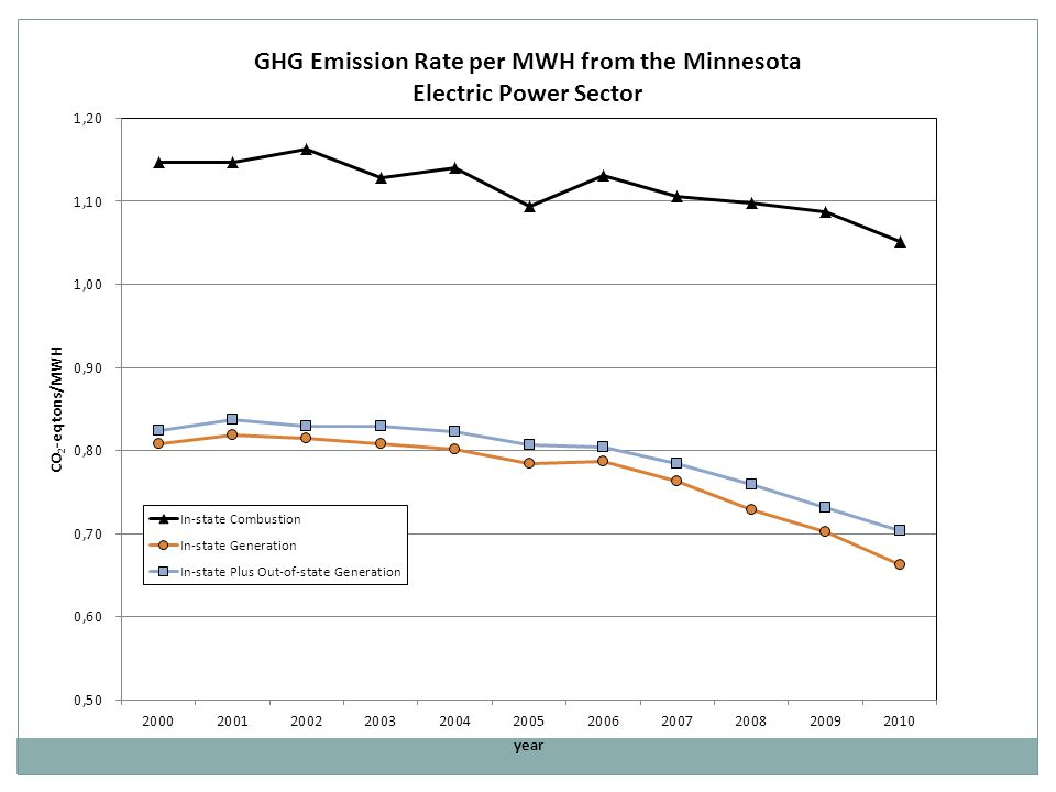 2000:2010 2002:2010 2003:2010 2005:2010 SO 2 emission rate reduction between paired years (tons/MMBtu) 0.0002 0.00009 % distribution of emission rate reductions attributable to emission intensity changes and to dispatch changes Emission Intensity Effects 85% 81% 76% Dispatch Effects 15% 19% 24% SO 2 Emission Rate Changes from In-state Generation for Paired Years and Their Attribution