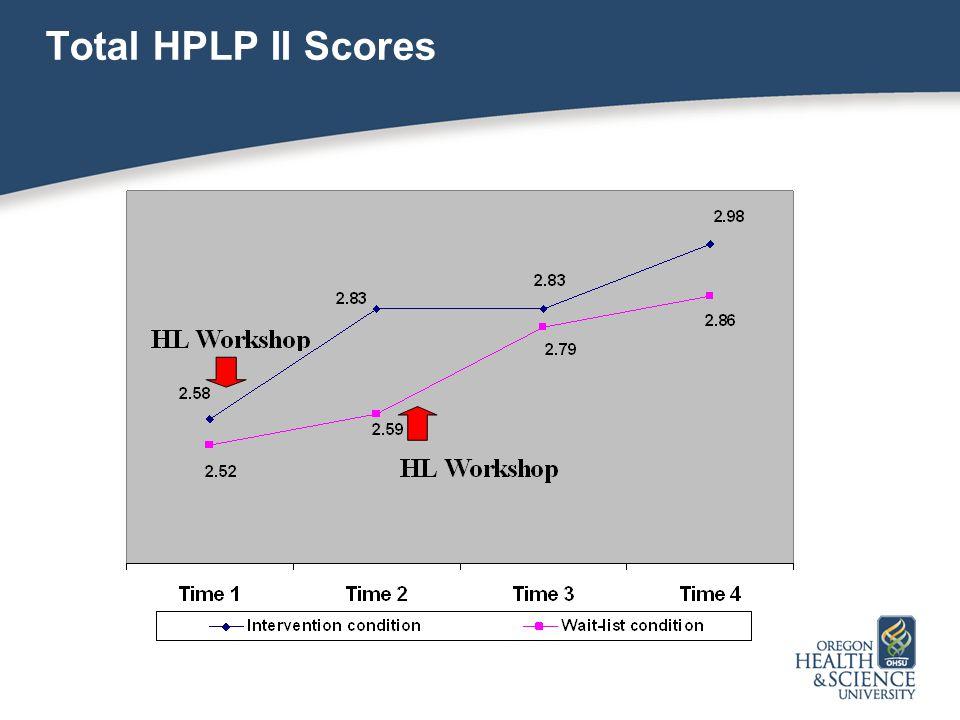 Total HPLP II Scores