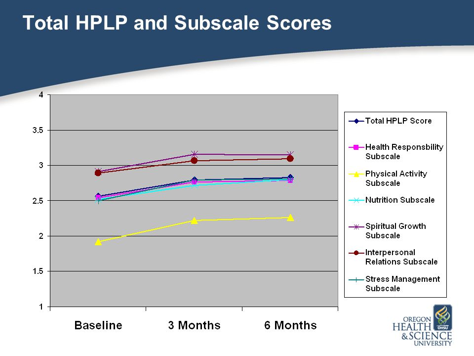Total HPLP and Subscale Scores