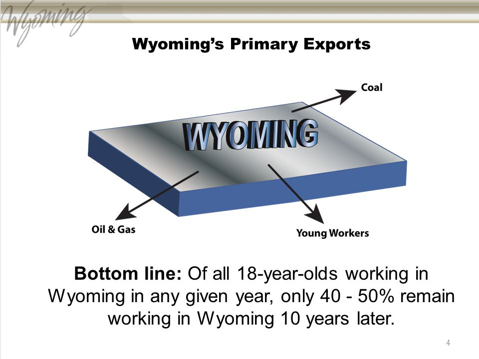 4 Wyoming's Primary Exports Bottom line: Of all 18-year-olds working in Wyoming in any given year, only 40 - 50% remain working in Wyoming 10 years later.