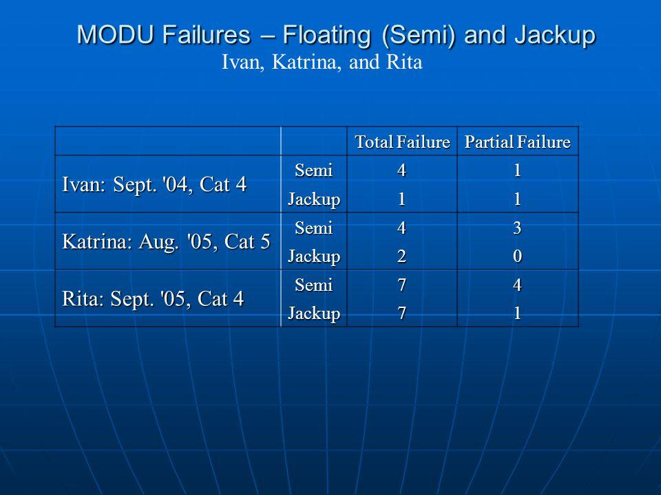 MODU Failures – Floating (Semi) and Jackup Total Failure Partial Failure Ivan: Sept.