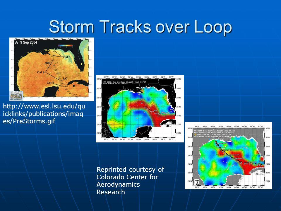 Storm Tracks over Loop http://www.esl.lsu.edu/qu icklinks/publications/imag es/PreStorms.gif Reprinted courtesy of Colorado Center for Aerodynamics Research