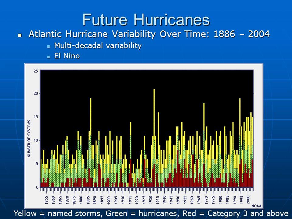 Future Hurricanes Atlantic Hurricane Variability Over Time: 1886 – 2004 Atlantic Hurricane Variability Over Time: 1886 – 2004 Multi-decadal variability Multi-decadal variability El Nino El Nino Yellow = named storms, Green = hurricanes, Red = Category 3 and above
