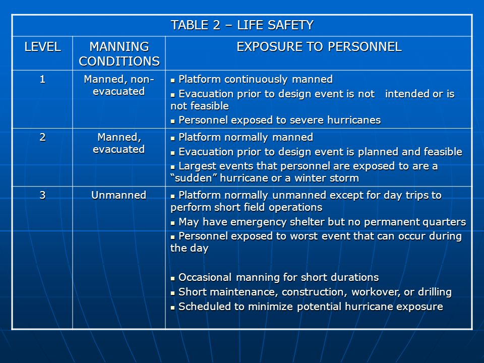 TABLE 2 – LIFE SAFETY LEVEL MANNING CONDITIONS EXPOSURE TO PERSONNEL 1 Manned, non- evacuated Platform continuously manned Platform continuously manned Evacuation prior to design event is not intended or is not feasible Evacuation prior to design event is not intended or is not feasible Personnel exposed to severe hurricanes Personnel exposed to severe hurricanes 2 Manned, evacuated Platform normally manned Platform normally manned Evacuation prior to design event is planned and feasible Evacuation prior to design event is planned and feasible Largest events that personnel are exposed to are a sudden hurricane or a winter storm Largest events that personnel are exposed to are a sudden hurricane or a winter storm 3Unmanned Platform normally unmanned except for day trips to perform short field operations Platform normally unmanned except for day trips to perform short field operations May have emergency shelter but no permanent quarters May have emergency shelter but no permanent quarters Personnel exposed to worst event that can occur during the day Personnel exposed to worst event that can occur during the day Occasional manning for short durations Occasional manning for short durations Short maintenance, construction, workover, or drilling Short maintenance, construction, workover, or drilling Scheduled to minimize potential hurricane exposure Scheduled to minimize potential hurricane exposure