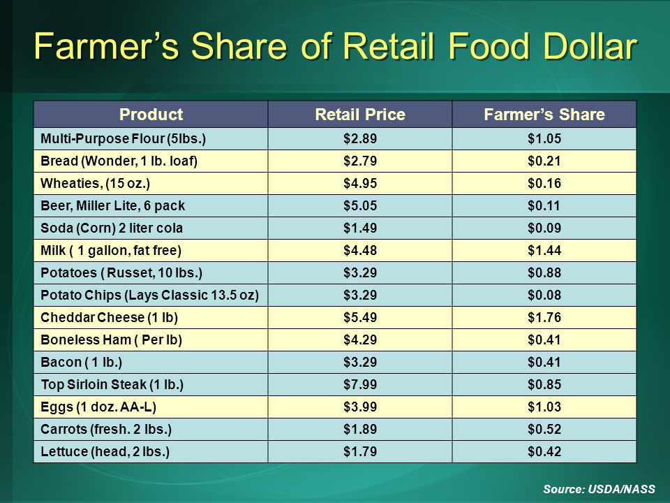 Farmers Share of Retail Food Dollar ProductRetail PriceFarmer's Share Multi-Purpose Flour (5lbs.)$2.89$1.05 Bread (Wonder, 1 lb. loaf)$2.79$0.21 Wheat