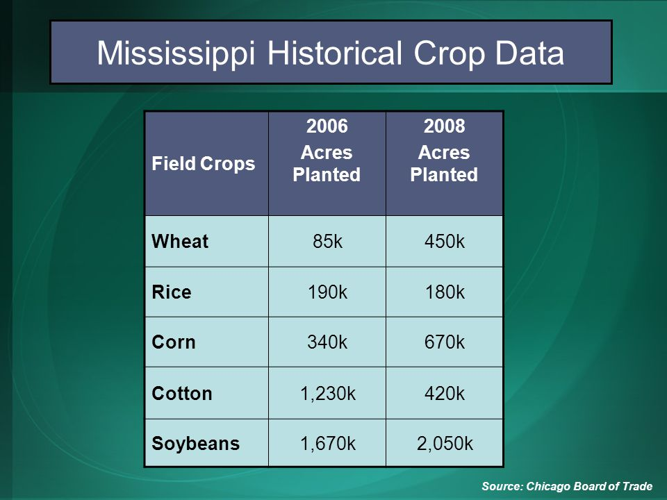 Field Crops 2006 Acres Planted 2008 Acres Planted Wheat85k450k Rice190k180k Corn340k670k Cotton1,230k420k Soybeans1,670k2,050k Mississippi Historical Crop Data Source: Chicago Board of Trade