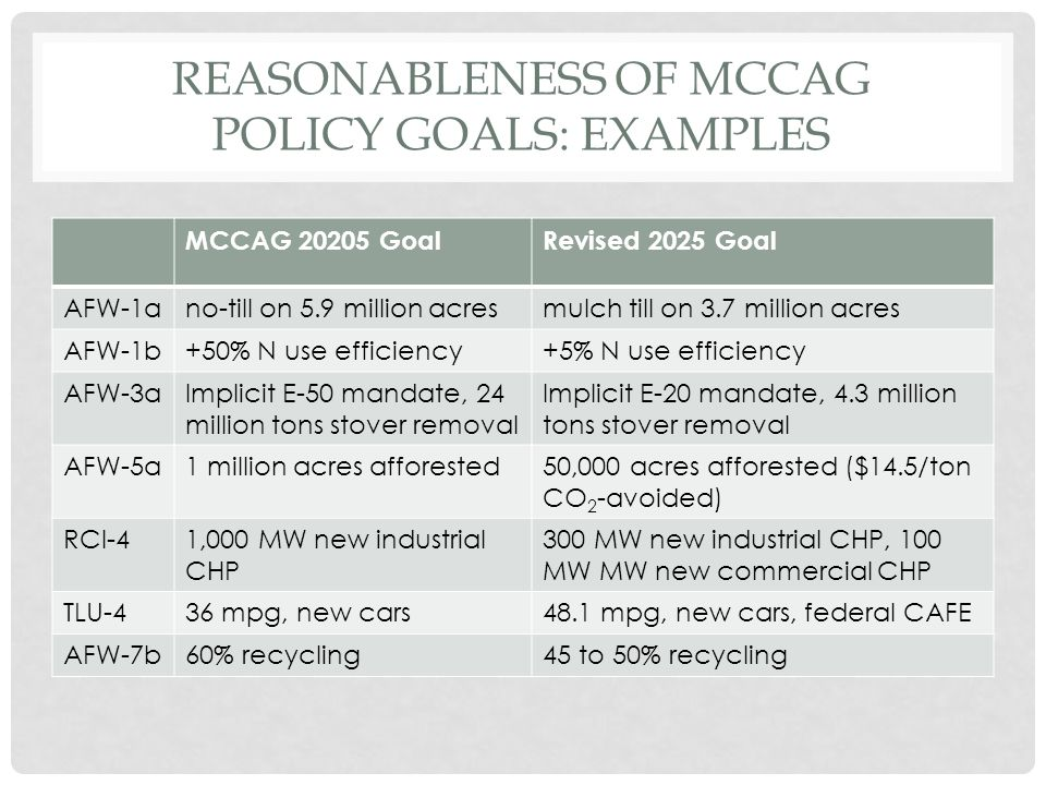 REASONABLENESS OF MCCAG POLICY GOALS: EXAMPLES MCCAG 20205 GoalRevised 2025 Goal AFW-1ano-till on 5.9 million acresmulch till on 3.7 million acres AFW-1b+50% N use efficiency+5% N use efficiency AFW-3aImplicit E-50 mandate, 24 million tons stover removal Implicit E-20 mandate, 4.3 million tons stover removal AFW-5a1 million acres afforested50,000 acres afforested ($14.5/ton CO 2 -avoided) RCI-41,000 MW new industrial CHP 300 MW new industrial CHP, 100 MW MW new commercial CHP TLU-436 mpg, new cars48.1 mpg, new cars, federal CAFE AFW-7b60% recycling45 to 50% recycling