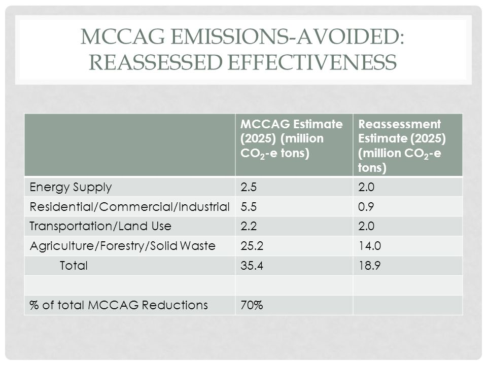 MCCAG EMISSIONS-AVOIDED: REASSESSED EFFECTIVENESS MCCAG Estimate (2025) (million CO 2 -e tons) Reassessment Estimate (2025) (million CO 2 -e tons) Energy Supply2.52.0 Residential/Commercial/Industrial5.50.9 Transportation/Land Use2.22.0 Agriculture/Forestry/Solid Waste25.214.0 Total35.418.9 % of total MCCAG Reductions70%