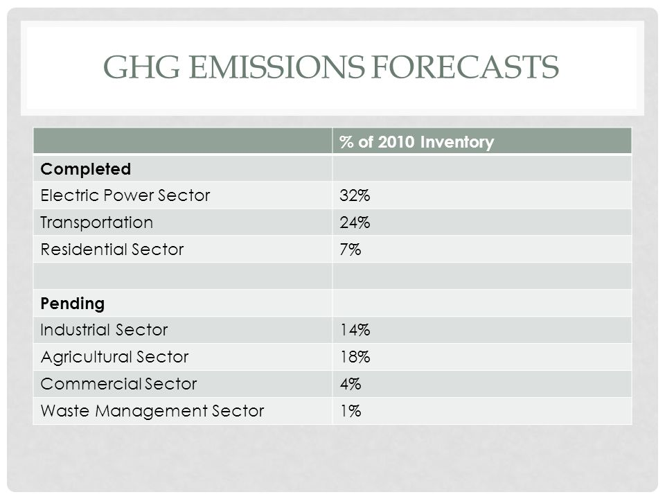 GHG EMISSIONS FORECASTS % of 2010 Inventory Completed Electric Power Sector32% Transportation24% Residential Sector7% Pending Industrial Sector14% Agricultural Sector18% Commercial Sector4% Waste Management Sector1%
