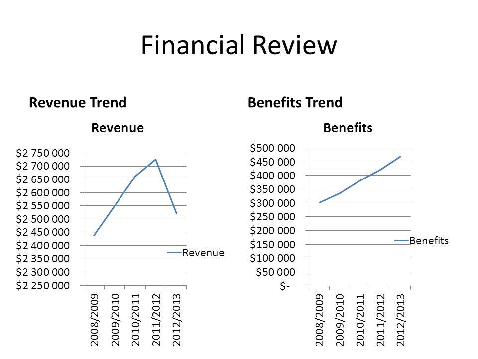 Financial Review Revenue TrendBenefits Trend