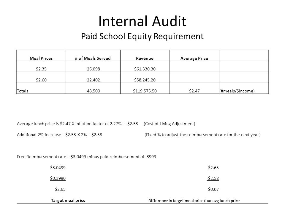 Internal Audit Paid School Equity Requirement Meal Prices# of Meals ServedRevenueAverage Price $2.35 26,098$61,330.30 $2.60 22,402$58,245.20 Totals 48,500$119,575.50$2.47(#meals/$income) Average lunch price is $2.47 X inflation factor of 2.27% = $2.53 (Cost of Living Adjustment) Additional 2% increase = $2.53 X 2% = $2.58 (Fixed % to adjust the reimbursement rate for the next year) Free Reimbursement rate = $3.0499 minus paid reimbursement of.3999 $3.0499$2.65 $0.3990-$2.58 $2.65$0.07 Target meal price Difference in target meal price/our avg lunch price