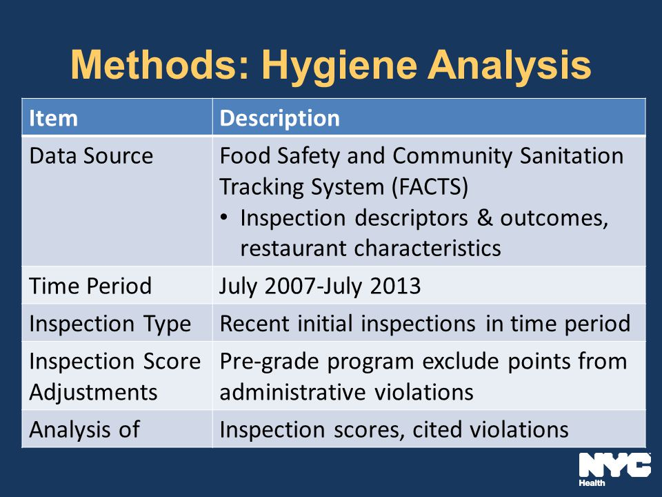 Methods: Hygiene Analysis ItemDescription Data SourceFood Safety and Community Sanitation Tracking System (FACTS) Inspection descriptors & outcomes, restaurant characteristics Time PeriodJuly 2007-July 2013 Inspection TypeRecent initial inspections in time period Inspection Score Adjustments Pre-grade program exclude points from administrative violations Analysis ofInspection scores, cited violations