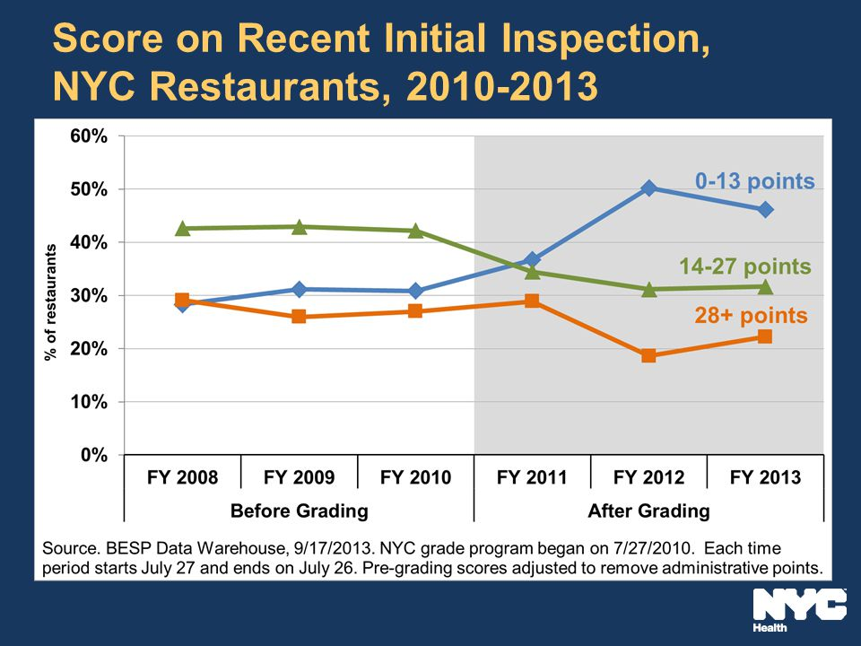 Score on Recent Initial Inspection, NYC Restaurants, 2010-2013