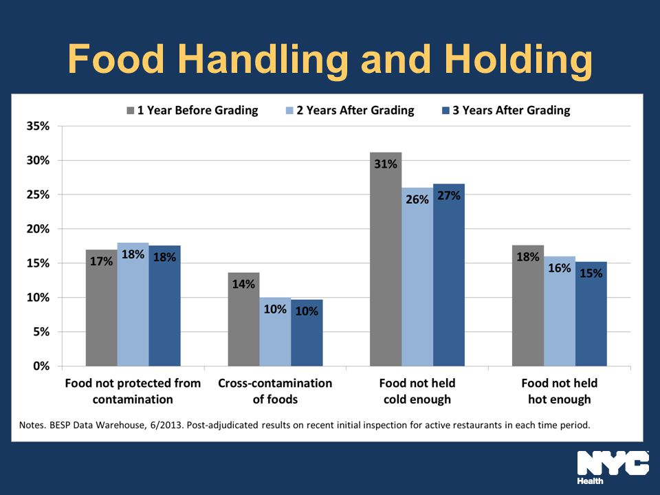 Food Handling and Holding