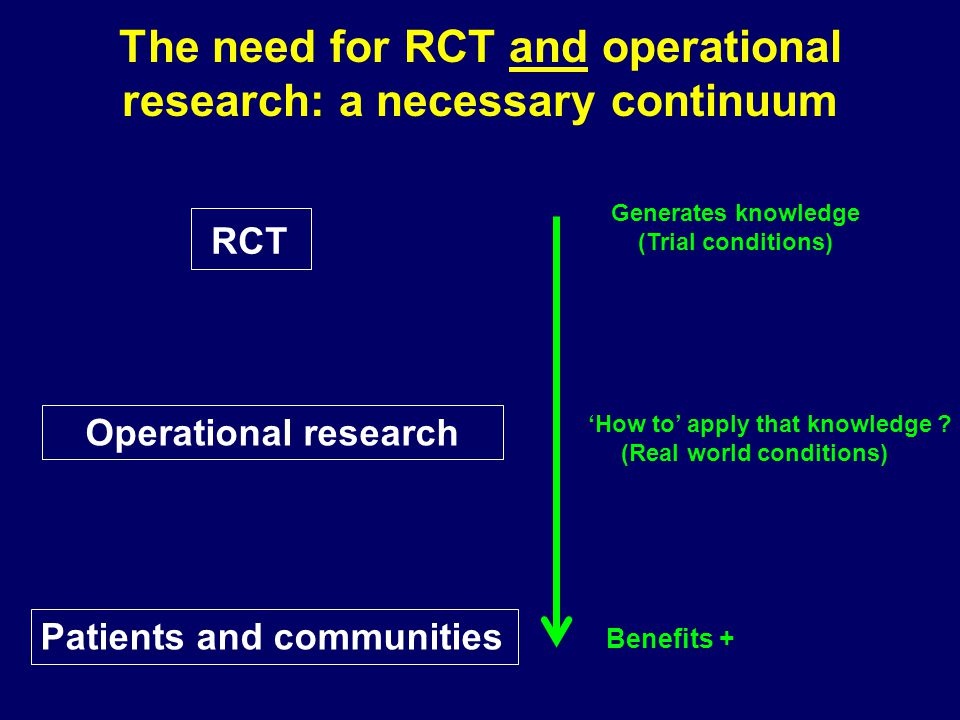 The need for RCT and operational research: a necessary continuum RCT Patients and communities Generates knowledge (Trial conditions) Operational resea