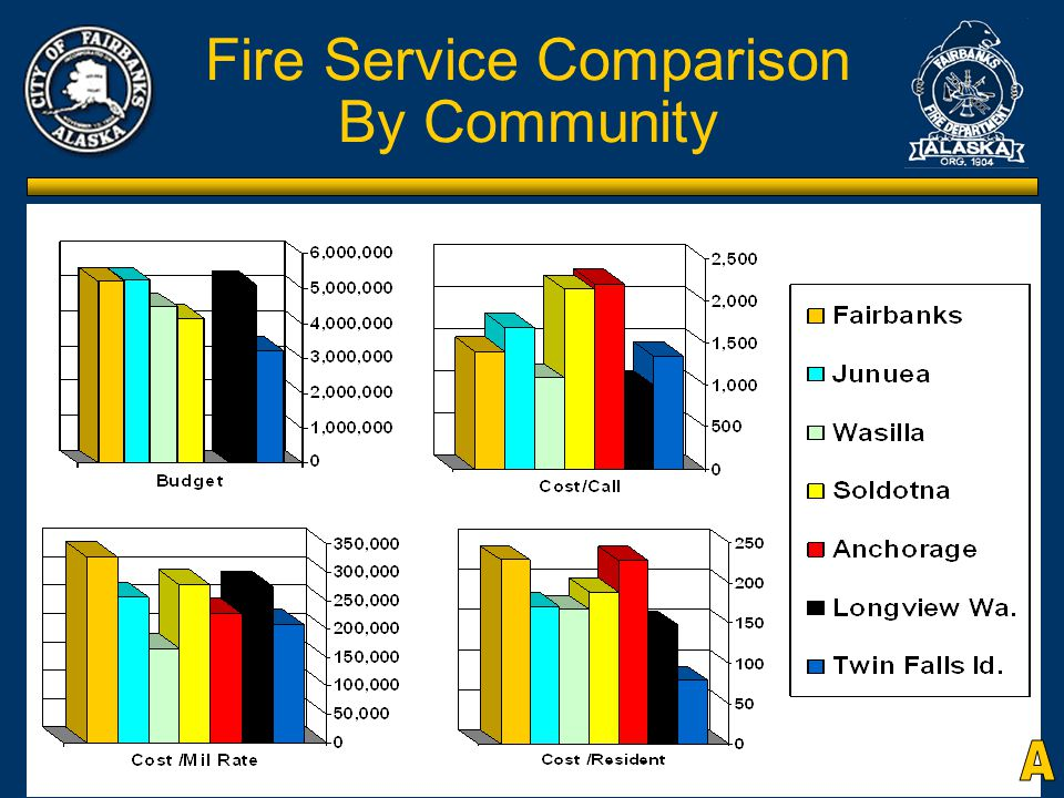 Citizens Review Committee for the Fairbanks Fire Dept Fire Service Comparison By Community
