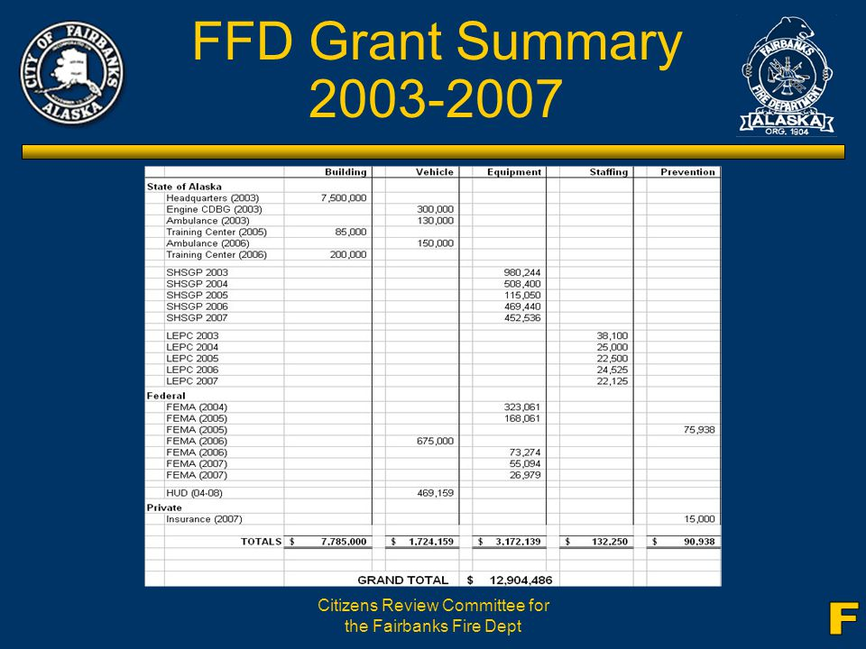 Citizens Review Committee for the Fairbanks Fire Dept FFD Grant Summary 2003-2007