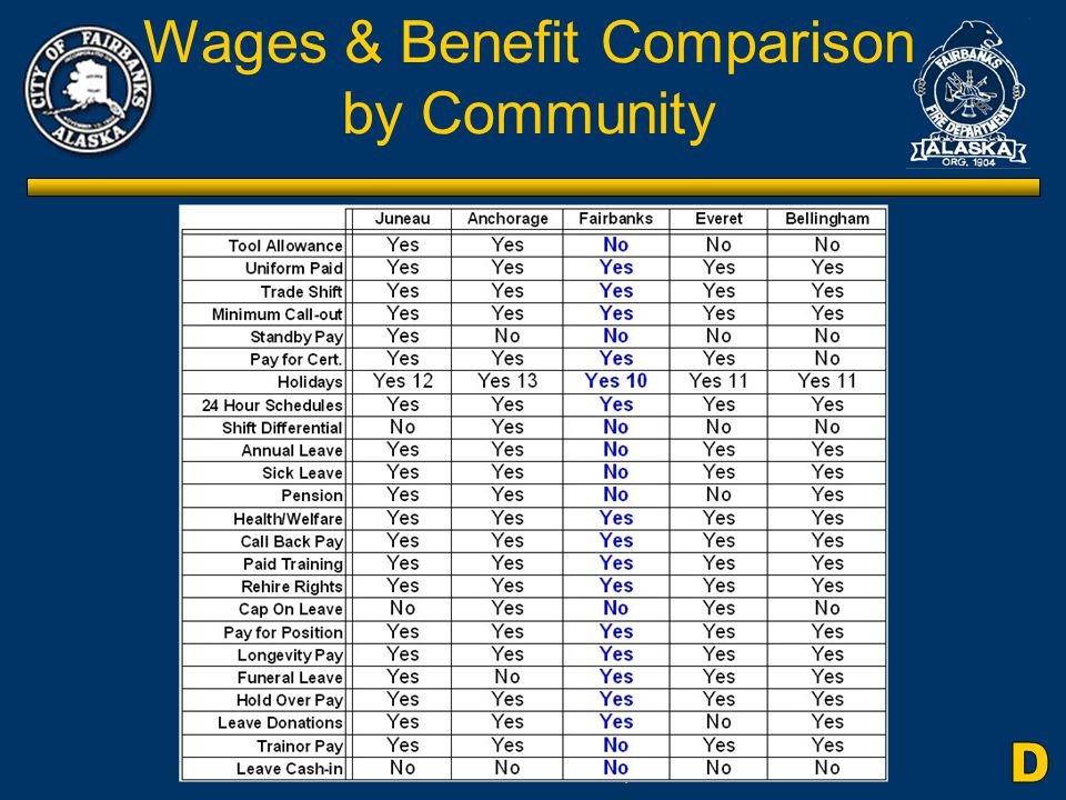 Citizens Review Committee for the Fairbanks Fire Dept Wages & Benefit Comparison by Community
