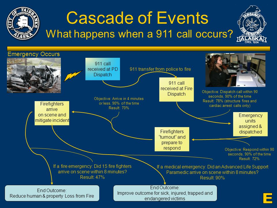 Citizens Review Committee for the Fairbanks Fire Dept Cascade of Events What happens when a 911 call occurs.