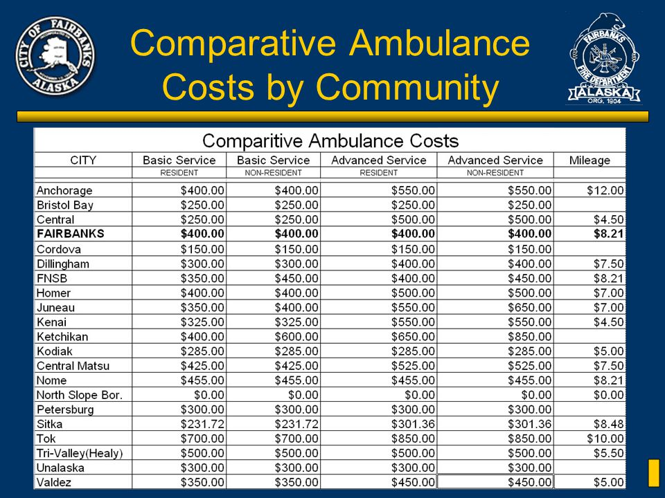 Citizens Review Committee for the Fairbanks Fire Dept Comparative Ambulance Costs by Community