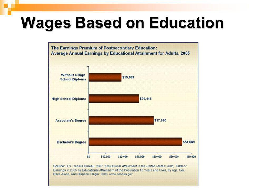 Wages Based on Education