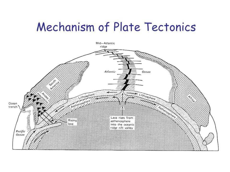 3:48 AM Mechanism of Plate Tectonics