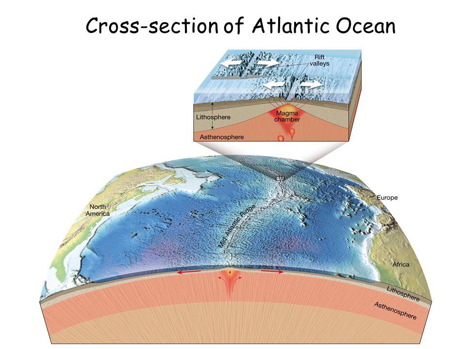 3:48 AM Cross-section of Atlantic Ocean