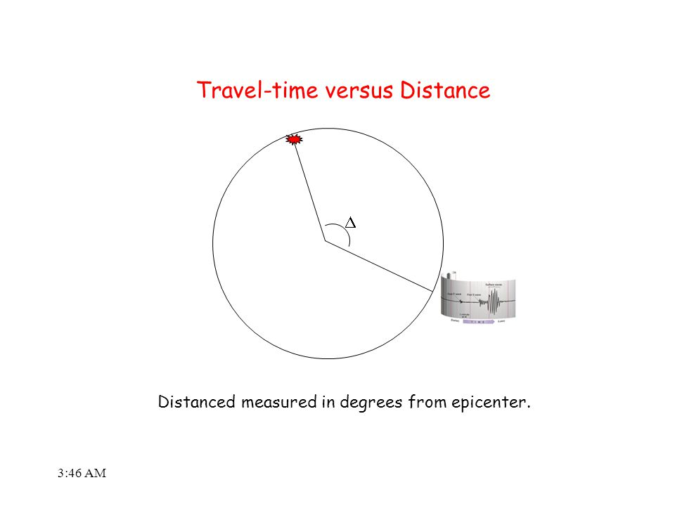 3:48 AM  Distanced measured in degrees from epicenter. Travel-time versus Distance