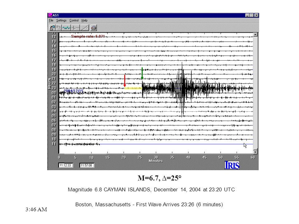 3:48 AM M=6.7, ∆=25° Magnitude 6.8 CAYMAN ISLANDS, December 14, 2004 at 23:20 UTC Boston, Massachusetts - First Wave Arrives 23:26 (6 minutes)