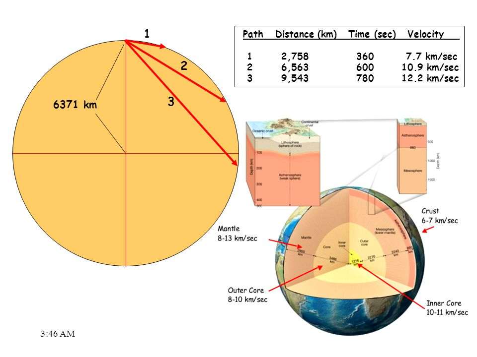 6371 km 1 2 3 Path Distance (km) Time (sec) Velocity 1 2,758 360 7.7 km/sec 2 6,563 600 10.9 km/sec 3 9,543 780 12.2 km/sec