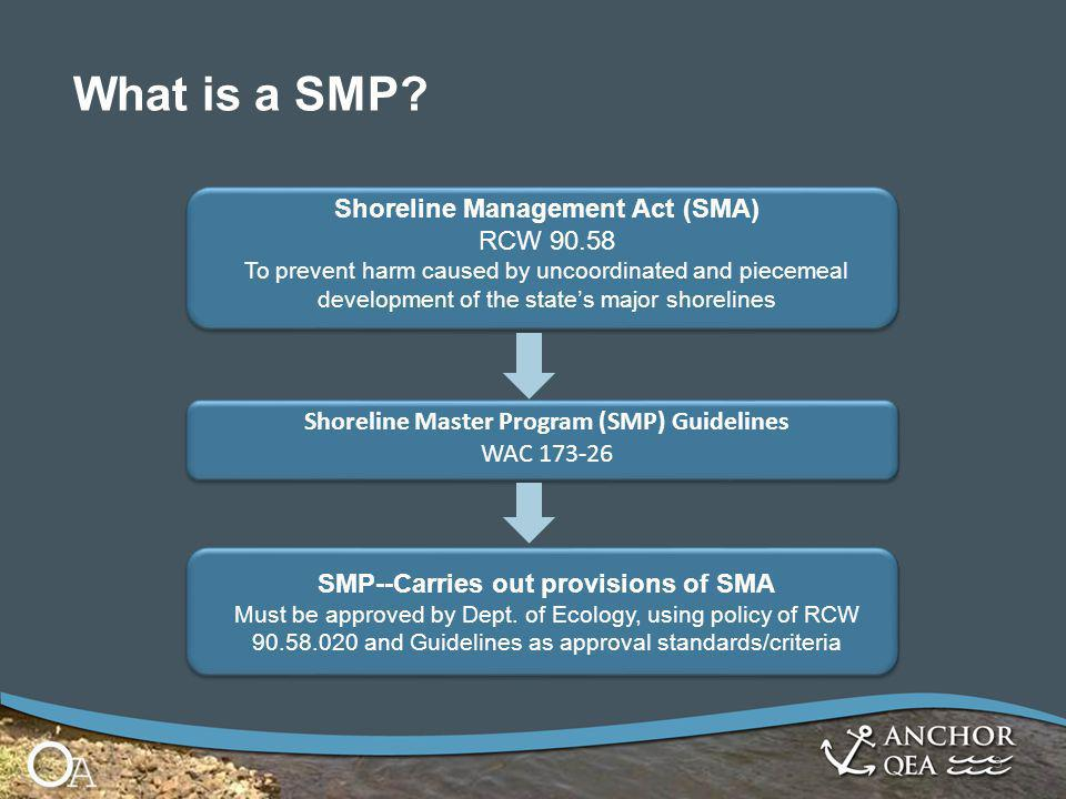 3 Shoreline Management Act (SMA) RCW 90.58 To prevent harm caused by uncoordinated and piecemeal development of the state's major shorelines Shoreline Master Program (SMP) Guidelines WAC 173-26 SMP--Carries out provisions of SMA Must be approved by Dept.