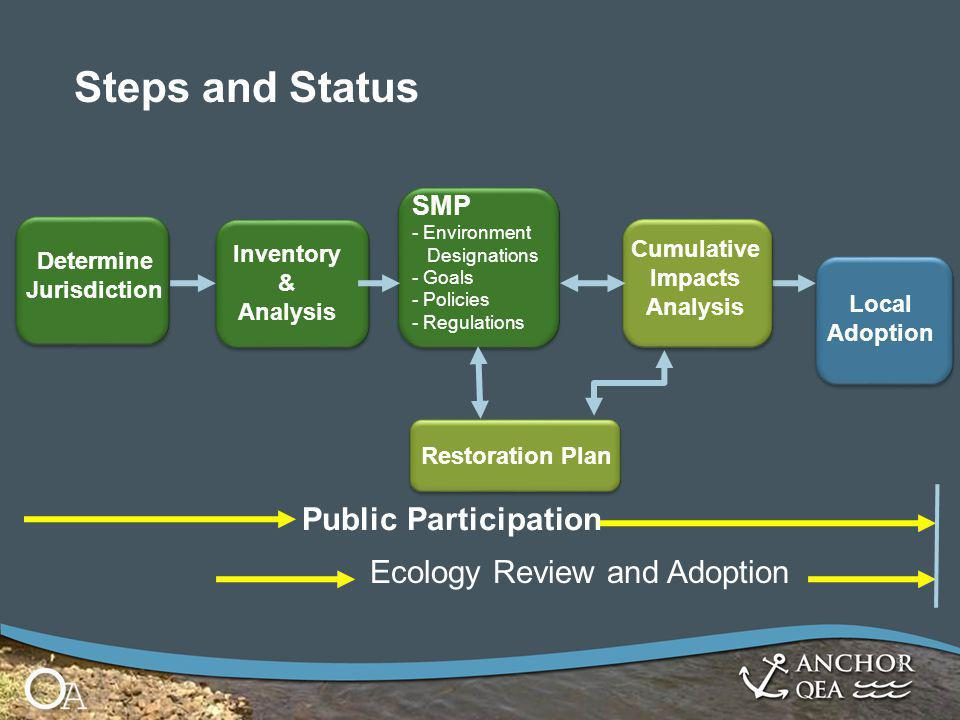 Inventory & Analysis SMP - Environment Designations - Goals - Policies - Regulations Cumulative Impacts Analysis Local Adoption Restoration Plan Determine Jurisdiction Ecology Review and Adoption Public Participation 5 Steps and Status
