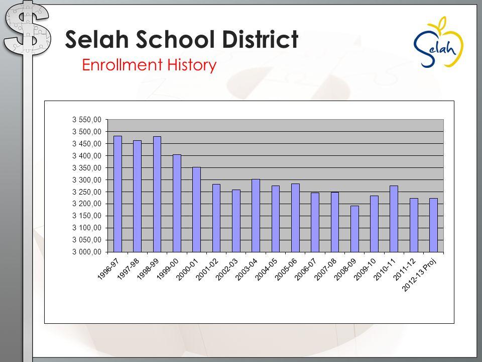 Enrollment History Selah School District