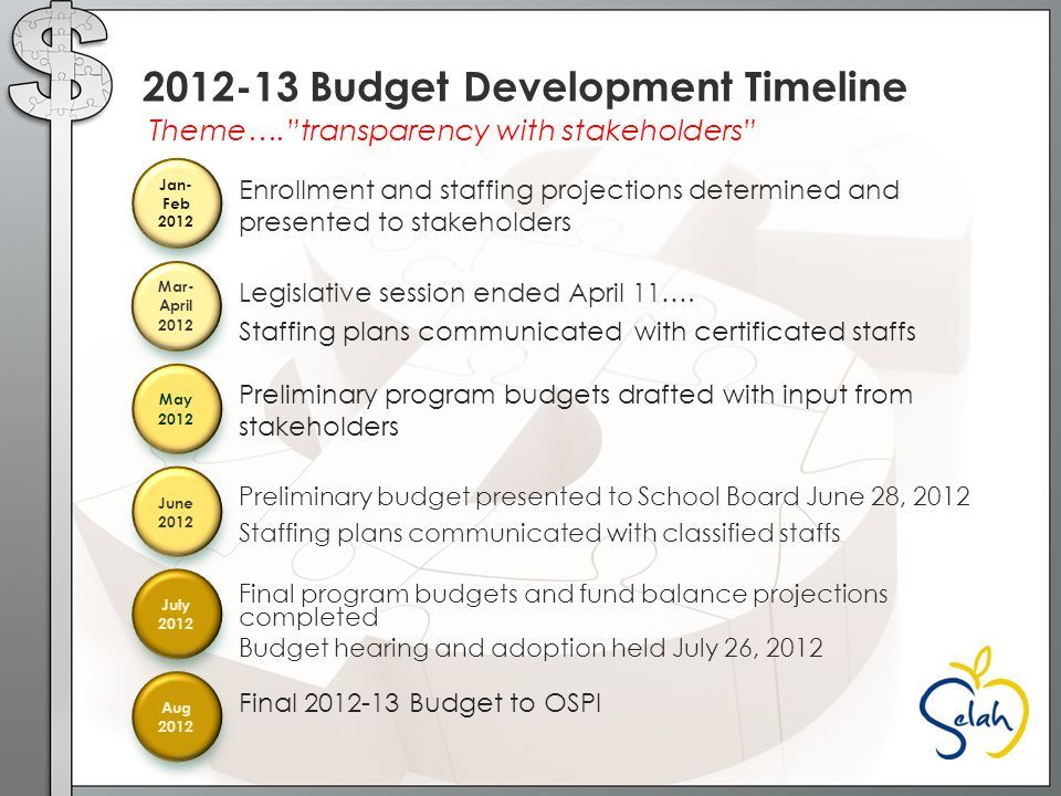 Our purpose as a district is to ensure high levels of learning for all students… Therefore, the budget document should translate into a financial plan that directly supports the work outlined in the District Learning Improvement Plan which is founded on the four critical questions of learning: What is it we expect our students to learn.