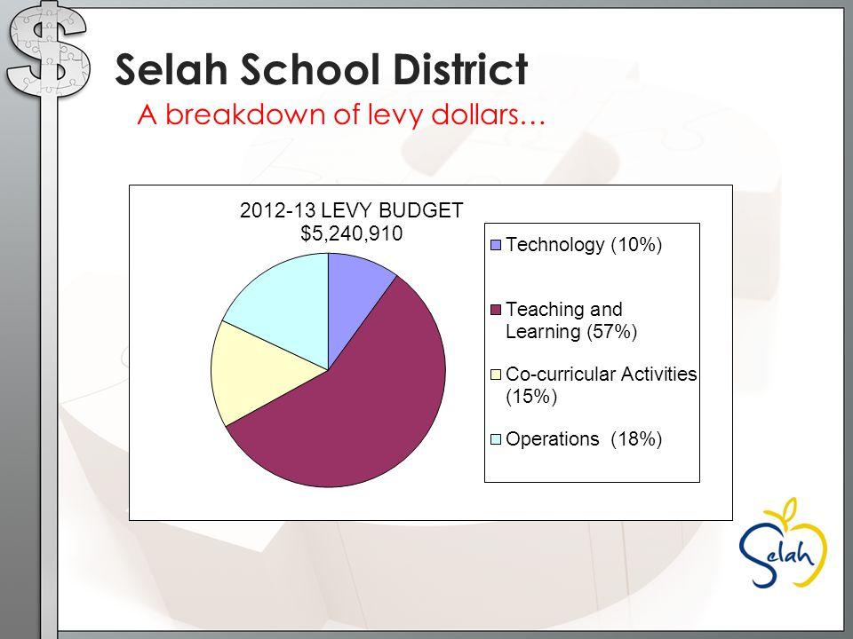 A breakdown of levy dollars… Selah School District