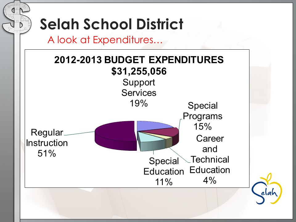 A look at Expenditures… Selah School District