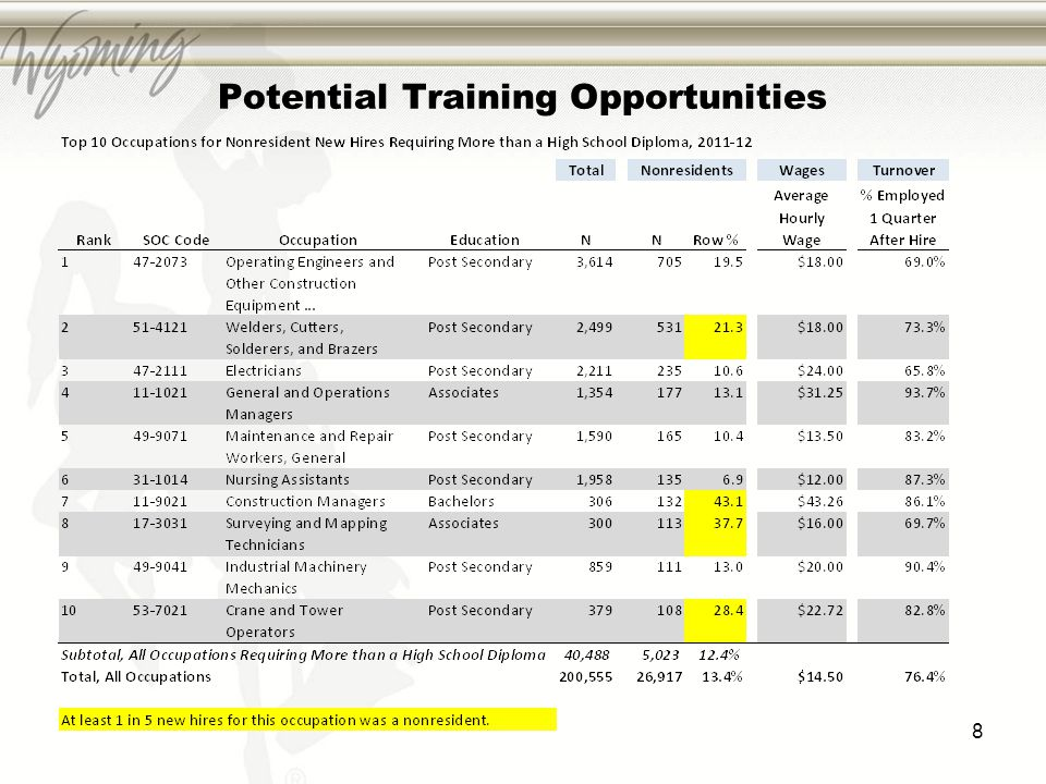 Potential Training Opportunities 8