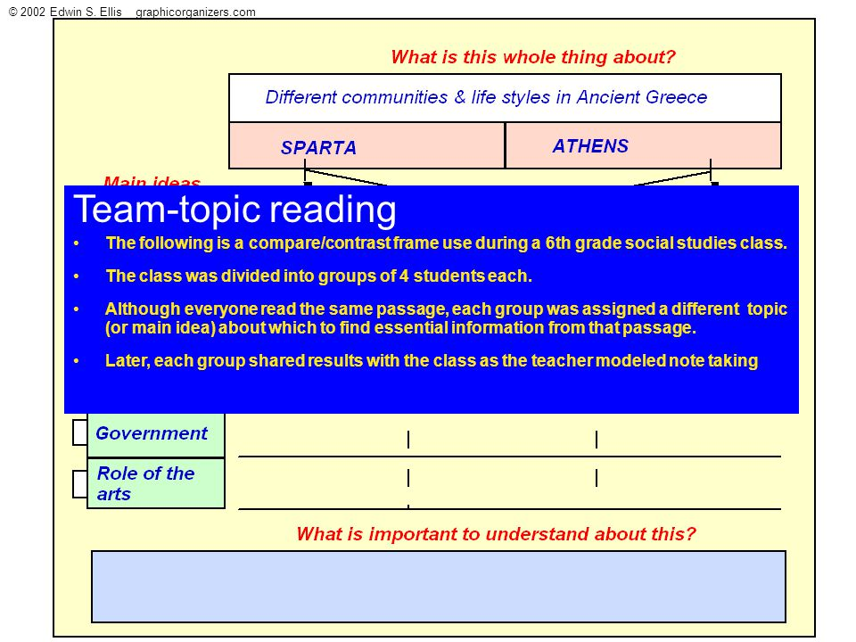 © 2002 Edwin S. Ellis graphicorganizers.com Team-topic reading The following is a compare/contrast frame use during a 6th grade social studies class.