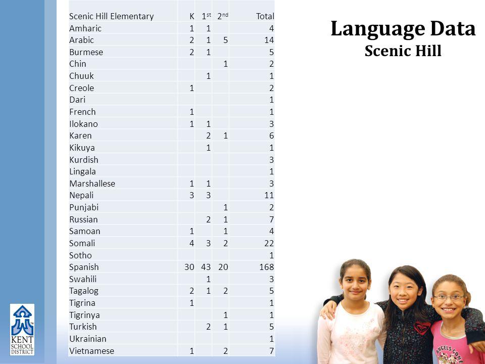 Language Data Scenic Hill Scenic Hill ElementaryK1 st 2 nd Total Amharic11 4 Arabic21514 Burmese21 5 Chin 12 Chuuk 1 1 Creole1 2 Dari 1 French1 1 Ilokano11 3 Karen 216 Kikuya 1 1 Kurdish 3 Lingala 1 Marshallese11 3 Nepali33 11 Punjabi 12 Russian 217 Samoan1 14 Somali43222 Sotho 1 Spanish304320168 Swahili 1 3 Tagalog2125 Tigrina1 1 Tigrinya 11 Turkish 215 Ukrainian 1 Vietnamese1 27